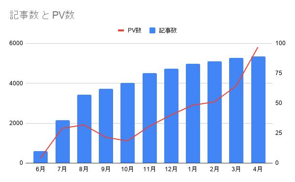 ブログ 1年 PV推移